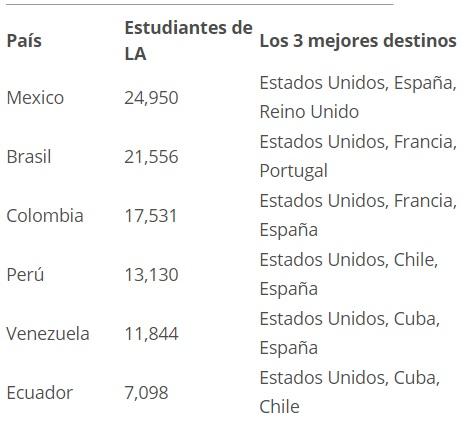 ¿Qué país eligen los latinoamericanos para estudiar?