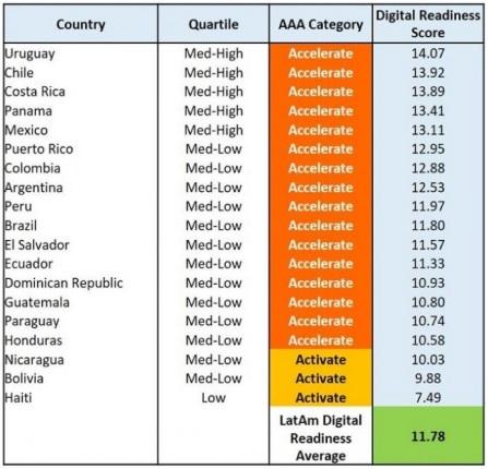 Ranking de países más avanzados tecnológicamente en Latinoamérica