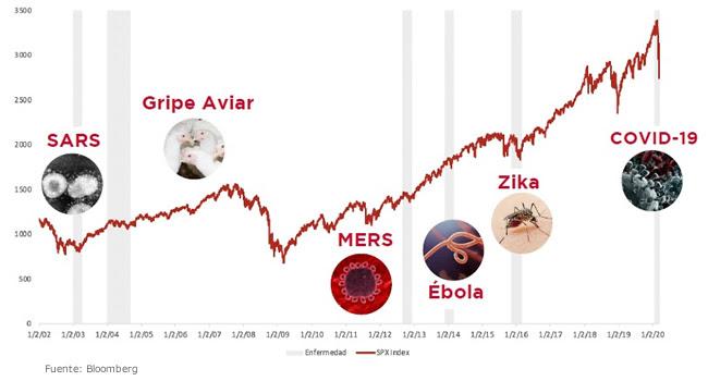 Crisis por propagación de virus